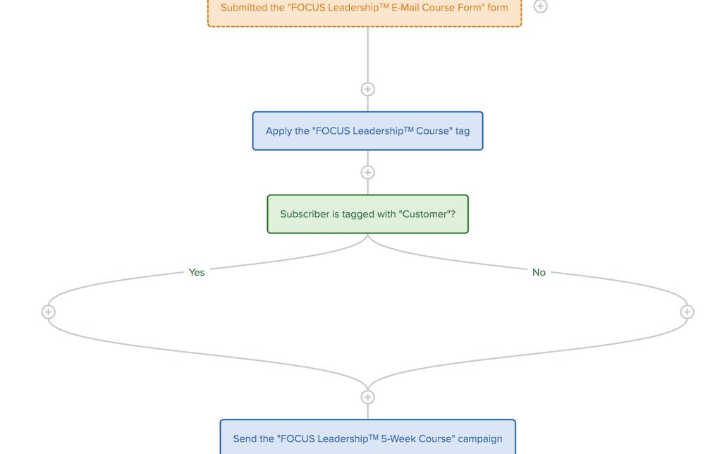 Drip Workflow snapshot